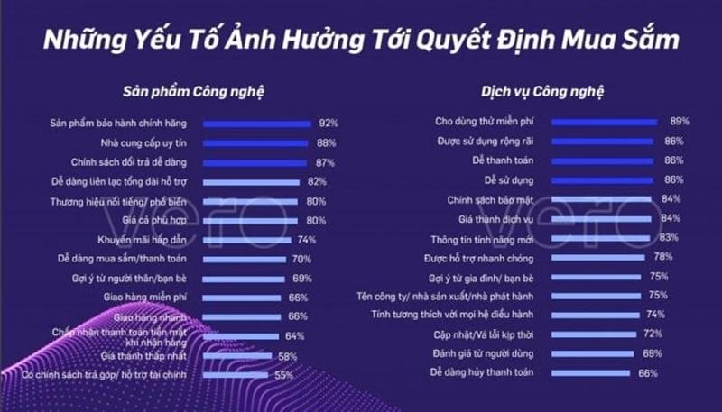bao-cao-khoa-sat-tieu-dung-cong-nghe-viet-nam-2020-tu-vero-va-insightasia3