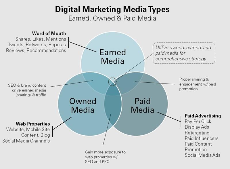 Sự quan trọng của mô hình Paid – Owned – Earned trong Digital Marketing