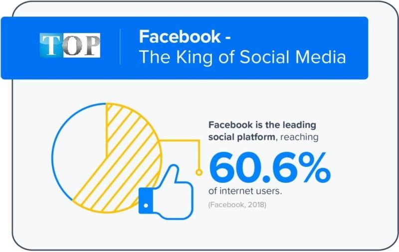 Facebook xứng đáng với danh xưng vua truyền thông xã hội