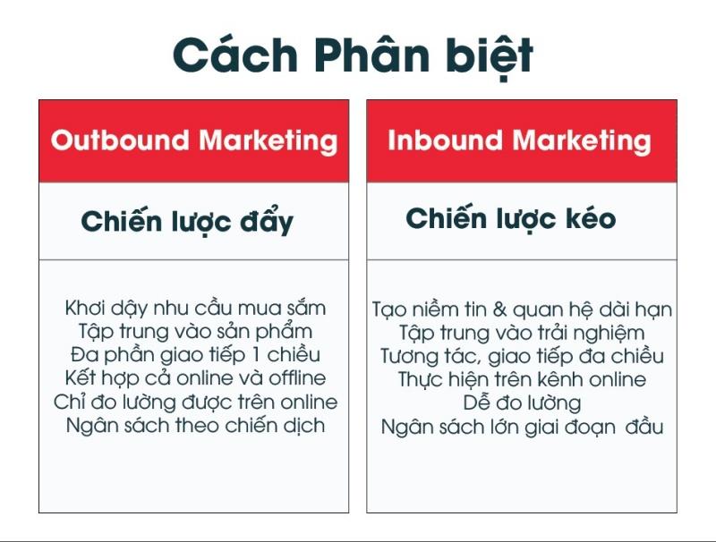 Inbound Marketing có điểm gì khác so với Outbound Marketing
