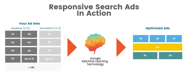 Cách thức hoạt động của Responsive search ads