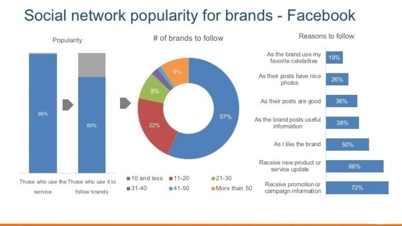 Mức độ phổ biến của Facebook