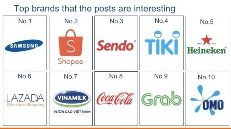 Top 10 thương hiệu có bài đăng ấn tượng nhất