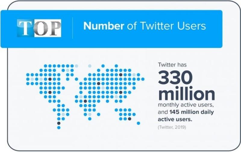 Twitter là một nền tảng mạng xã hội vi blog