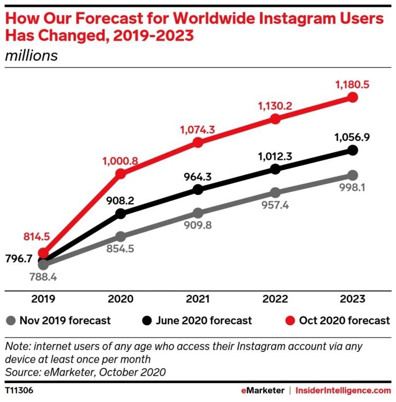 Những điều rút ra từ nhân khẩu học Instagram năm 2021