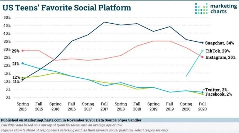 Bài học rút ra dựa trên nhân khẩu học Snapchat