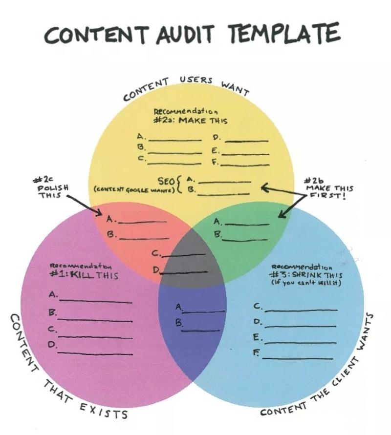 Content audit là gì?