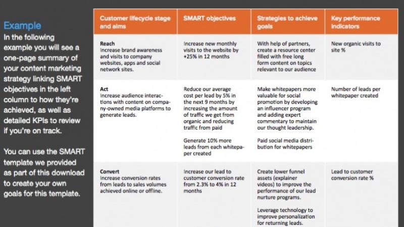Tóm tắt chiến lược nội dung dễ dàng khi thực hiện content audit