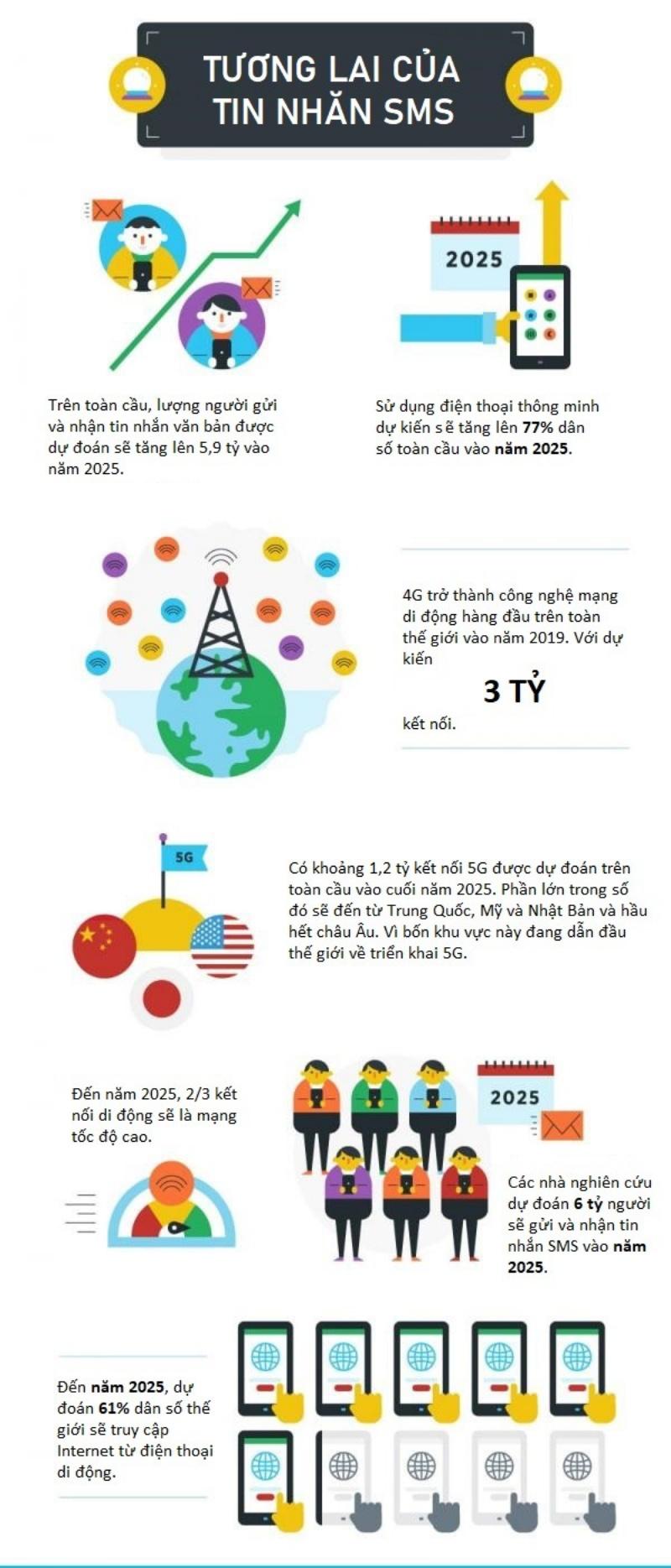 muon-lam-sms-marketing-hieu-qua-can-nam-ro-25-thong-ke-nay