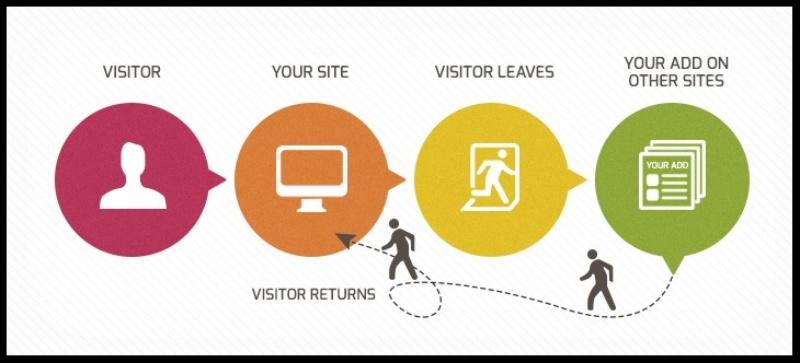 Cách thức hoạt động của Remarketing