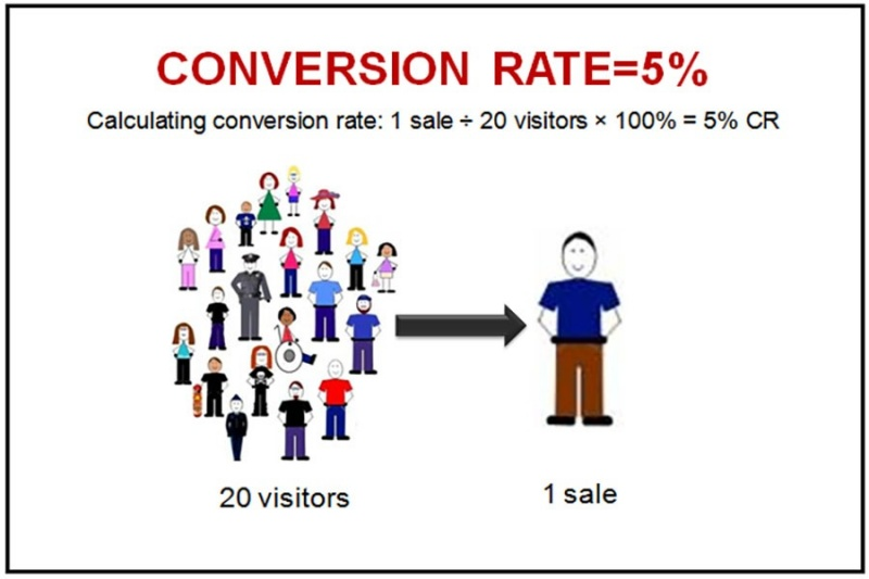 5-cach-tang-conversion-rate-cho-website