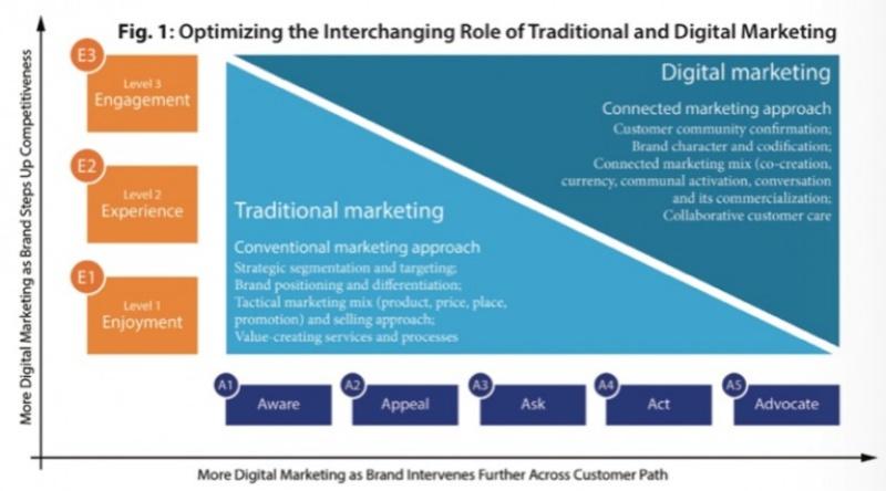 Mô hình 5A – tiếp thị theo quy trình mua hàng của người dùng